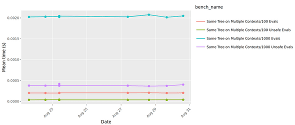 Sample benchmark graph